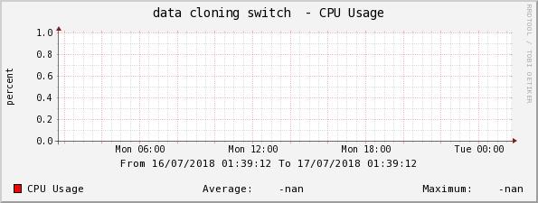 Graphs -> data cloning switch - CPU Usage -> Properties